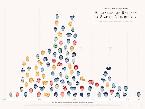 rap chart